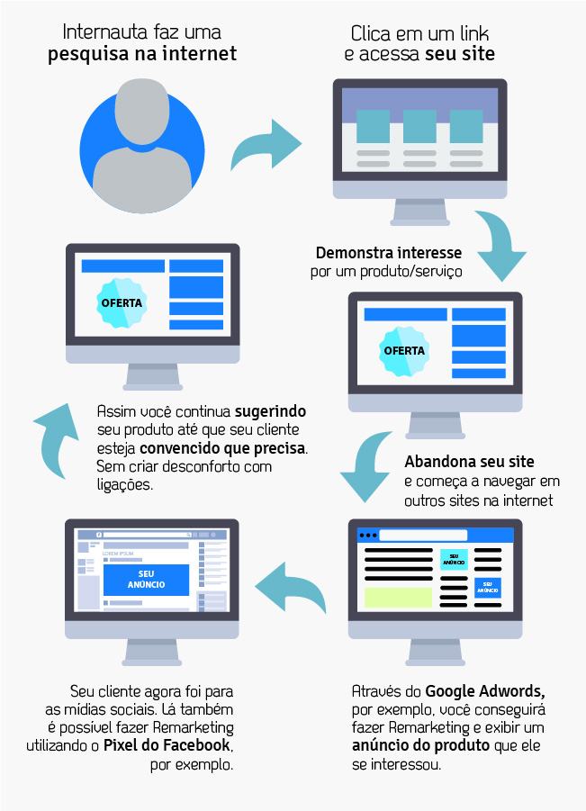 remarketing como funciona